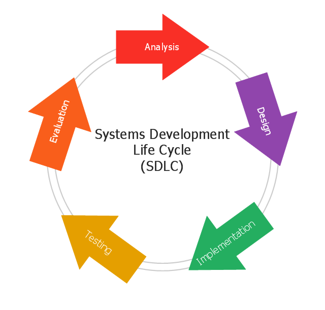 describe the life-cycle of a software development application design process