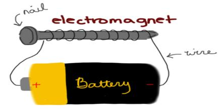 practical applications of magnets and electromagnets