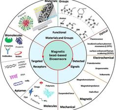 applications of nanotechnology in surface science