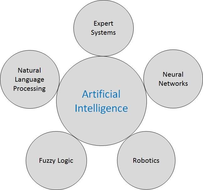 application of artificial intelligence in human resources pdf