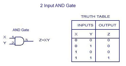 applications of xor and xnor gates