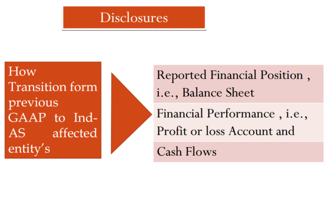 ifrs applicability in india ppt