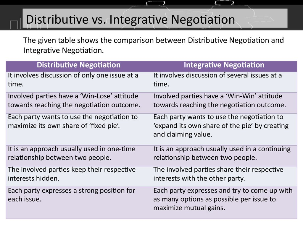 human resource management negotiation skills are applicable