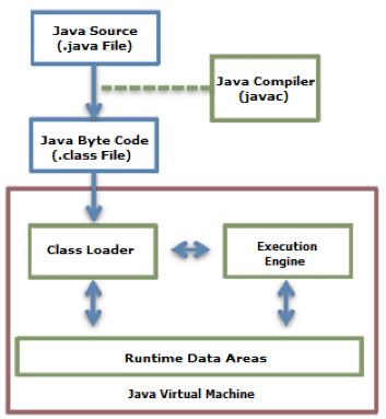 java understand the available memory in application runtime