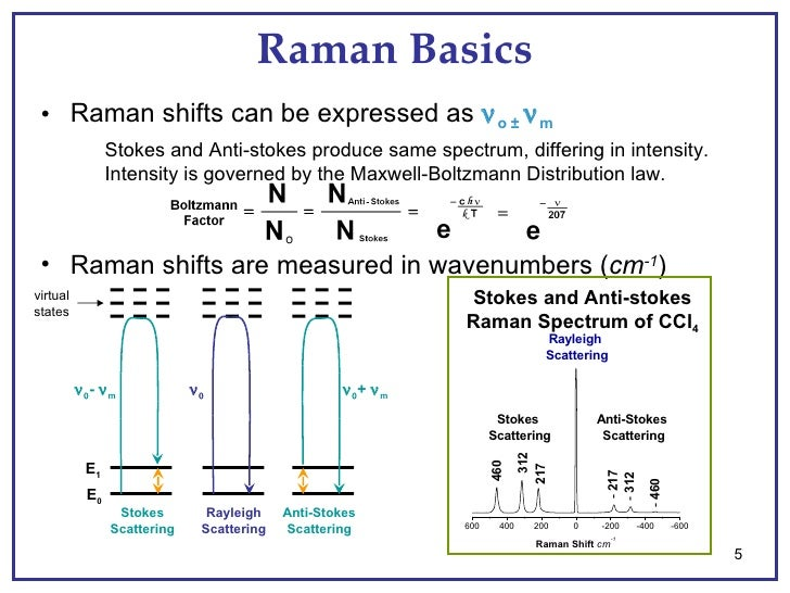 raman effect and its applications